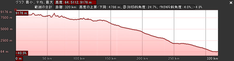 altitude_profile_2